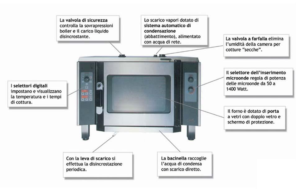 Professione chef atlante visuale - Forno microonde e tradizionale insieme ...