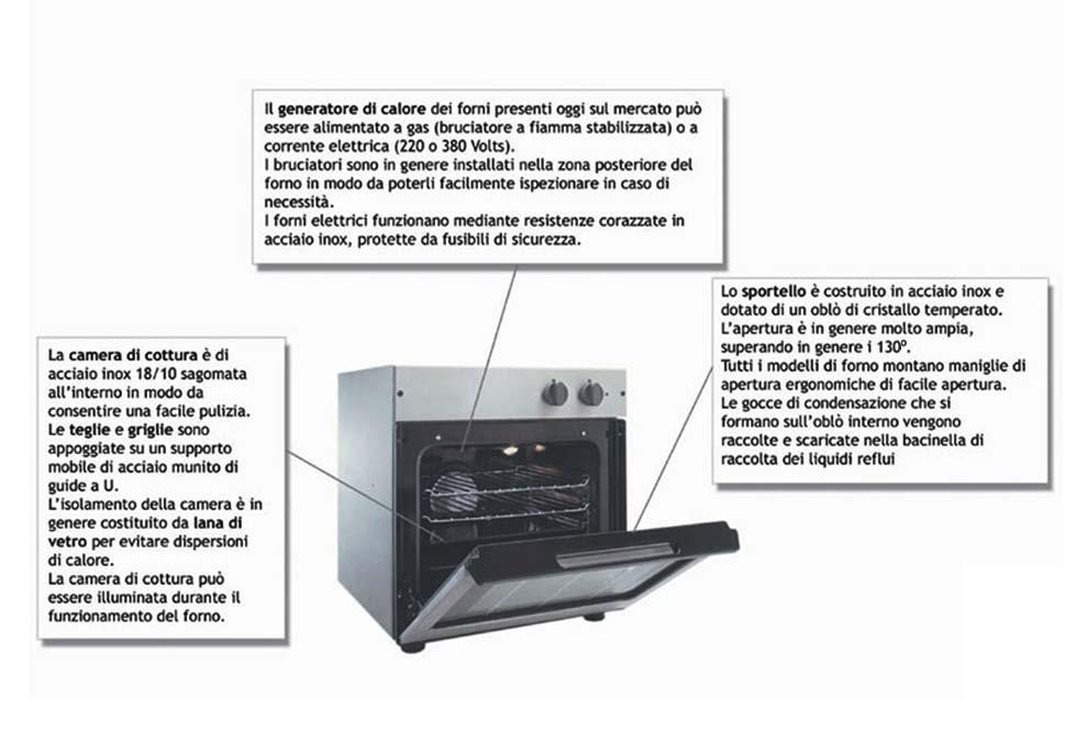 Professione chef atlante visuale - Forno tradizionale e microonde insieme ...
